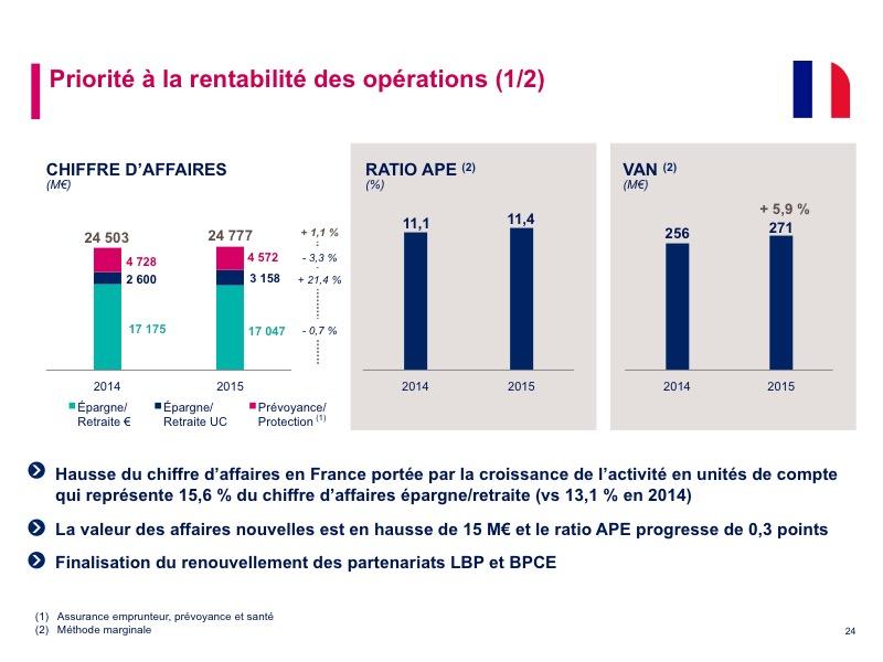 Poursuite de la transformation du groupe CNP Assurances en ligne avec la stratégie annoncée début 2013