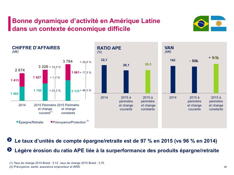Bonne dynamique d'activité en Amérique Latinee dans un contexte économique difficile