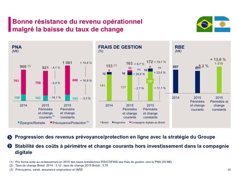 Bonne résistance du revenu opérationnell malgré la baisse du taux de change