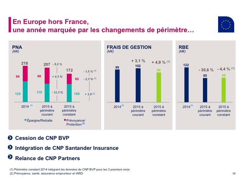En Europe hors France, une année marquée par les changements de périmètre…