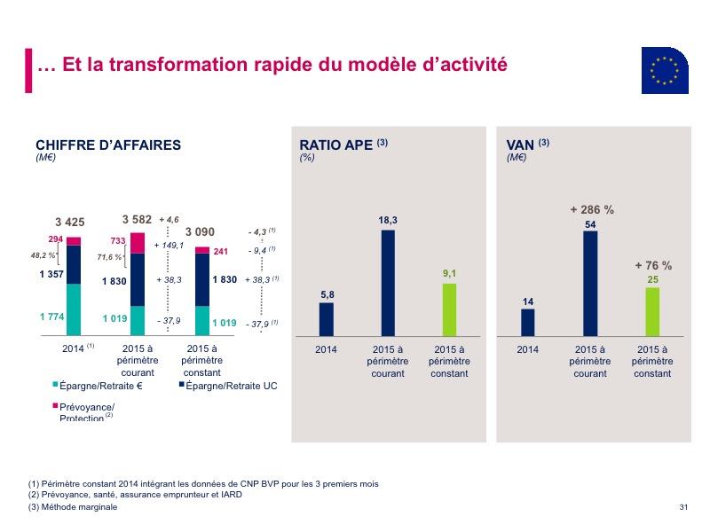 … Et la transformation rapide du modèle d'activité