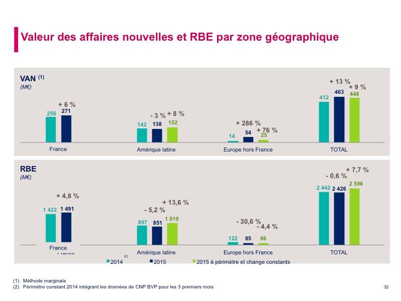 Valeur des affaires nouvelles et RBE par zone géographique