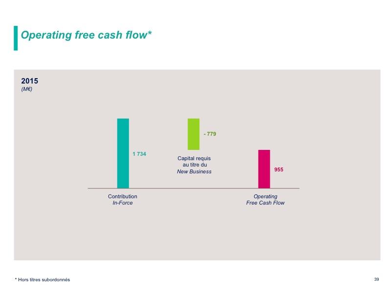 Operating free cash flow
