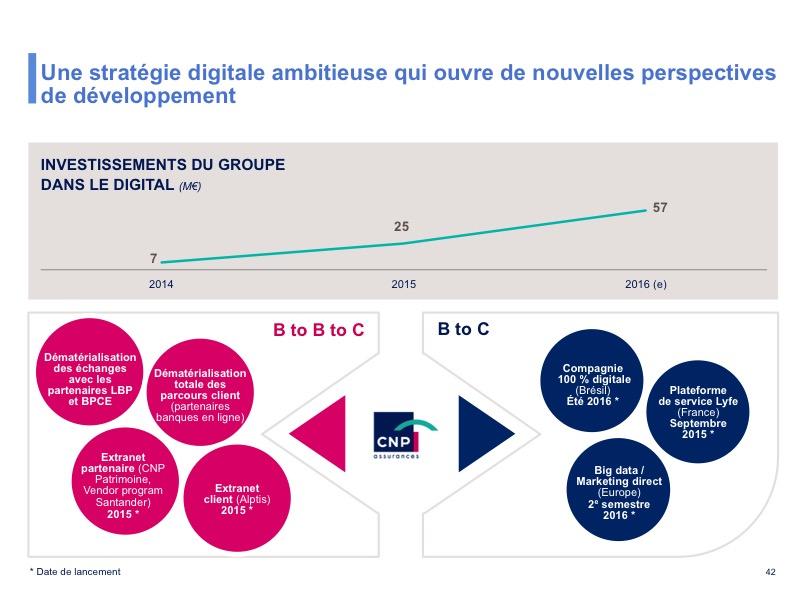 Une stratégie digitale ambitieuse qui ouvre de nouvelles perspectives de développement