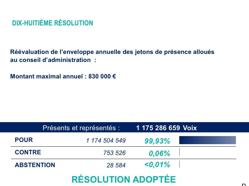 Dix-huitième résolution<br>Résultat