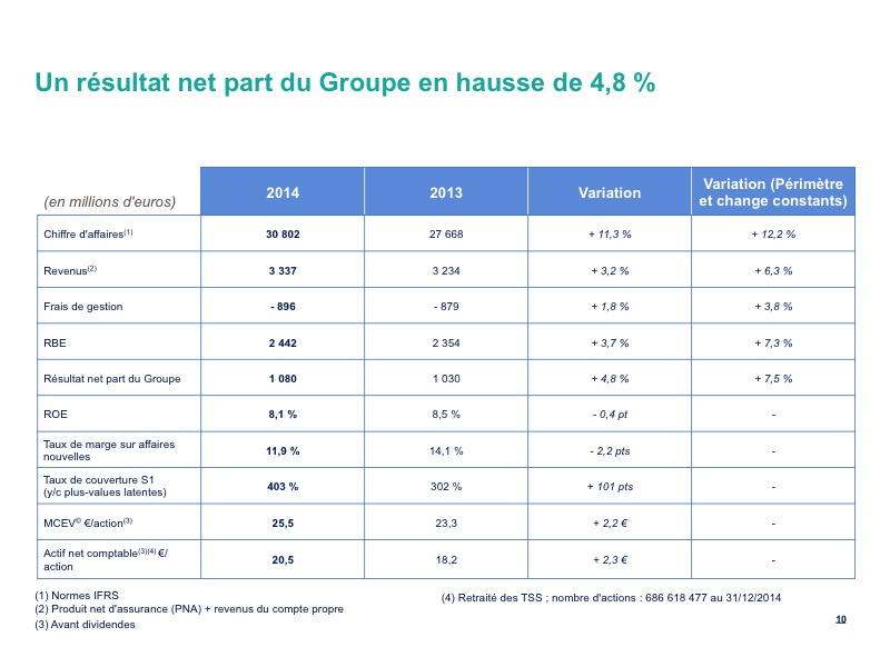 Un résultat net part du Groupe en hausse de 4,8 %