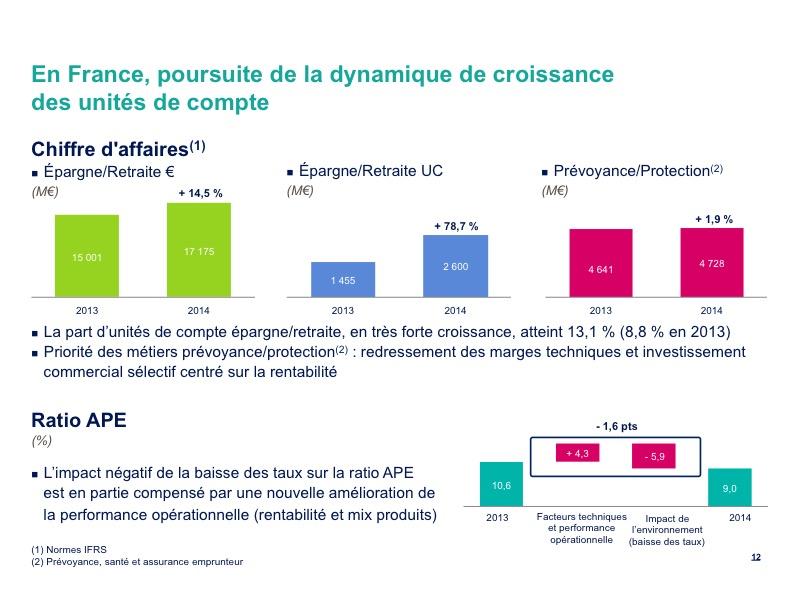 En France, poursuite de la dynamique de croissance des unités de compte