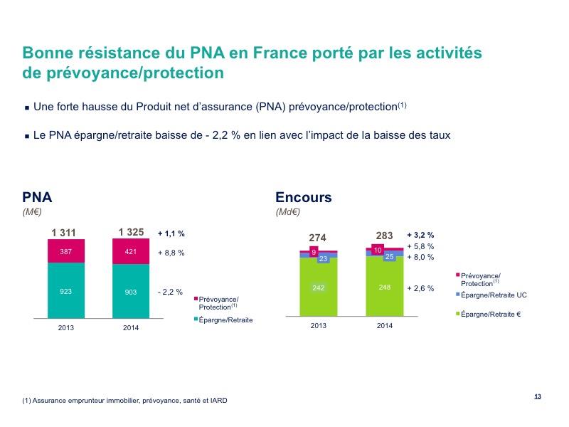 Bonne résistance du PNA en France porté par les activités de prévoyance/protection