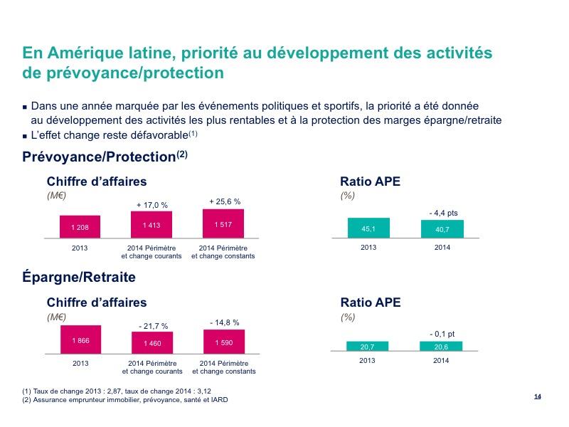 En Amérique latine, priorité au développement des activités de prévoyance/protection