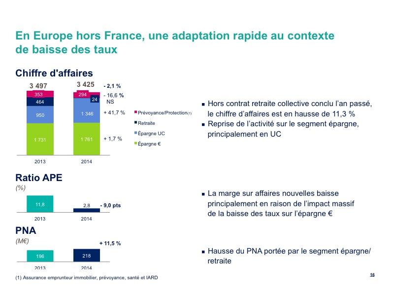En Europe hors France, une adaptation rapide au contexte de baisse des taux