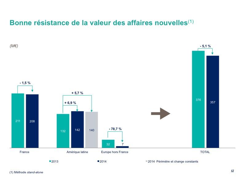 Bonne résistance de la valeur des affaires nouvelles(1)