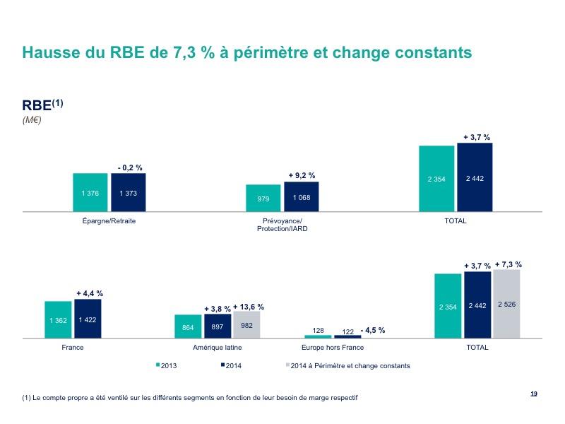 Hausse du RBE de 7,3 % à périmètre et change constants