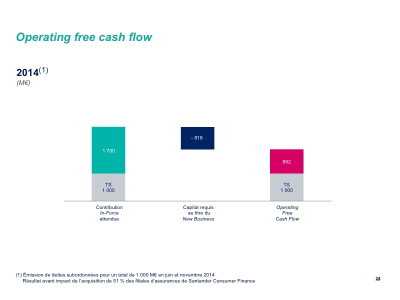 Operating free cash flow