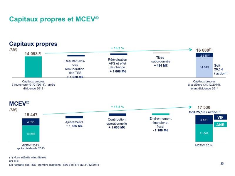 Capitaux propres et MCEV©