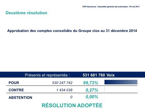 Deuxième résolution<br>Résultat