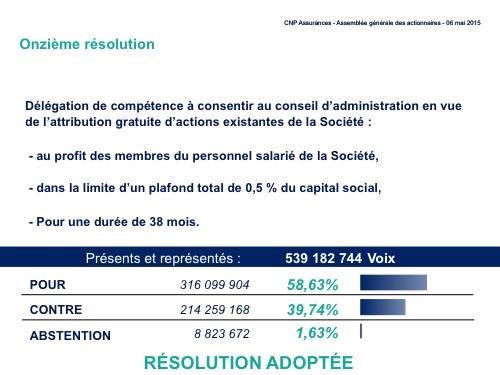 Onzième résolution<br>Résultat