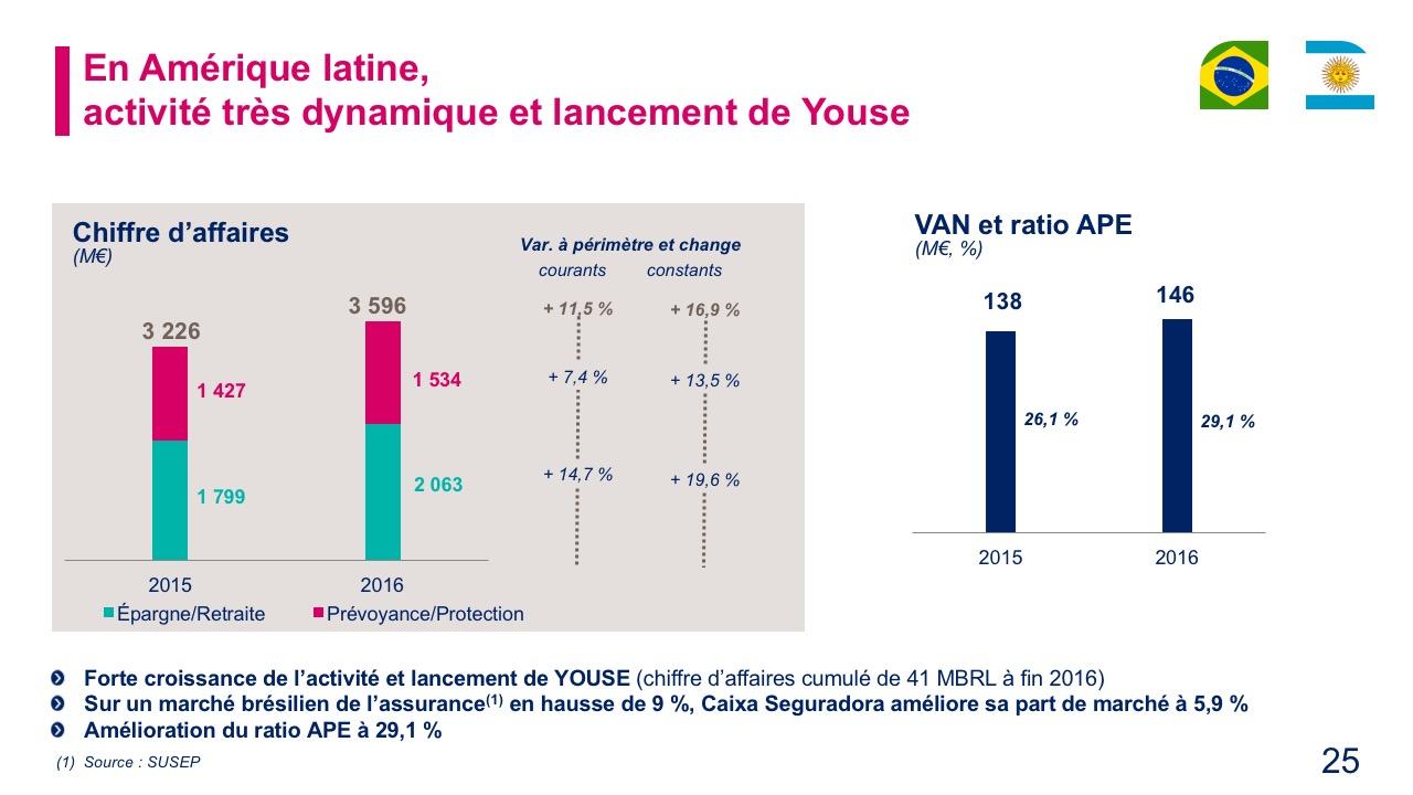 En Amérique latine, activité très dynamique et lancement de Youse