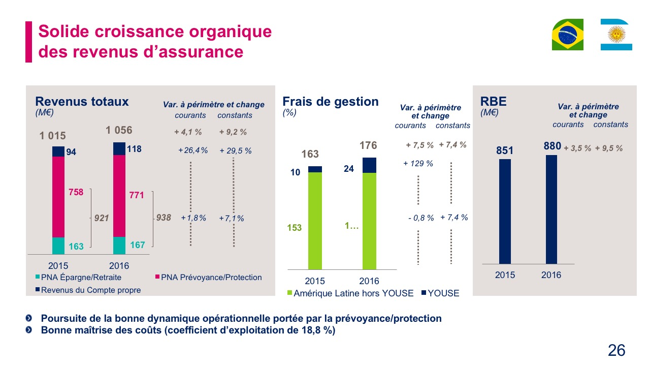 Solide croissance organiquedes revenus d'assurance