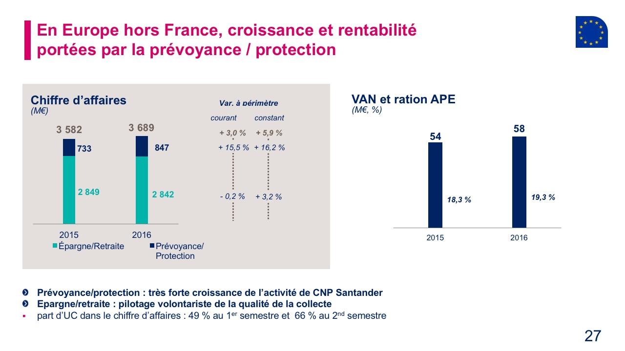 En Europe hors France, croissance et rentabilitéportées par la prévoyance / protection