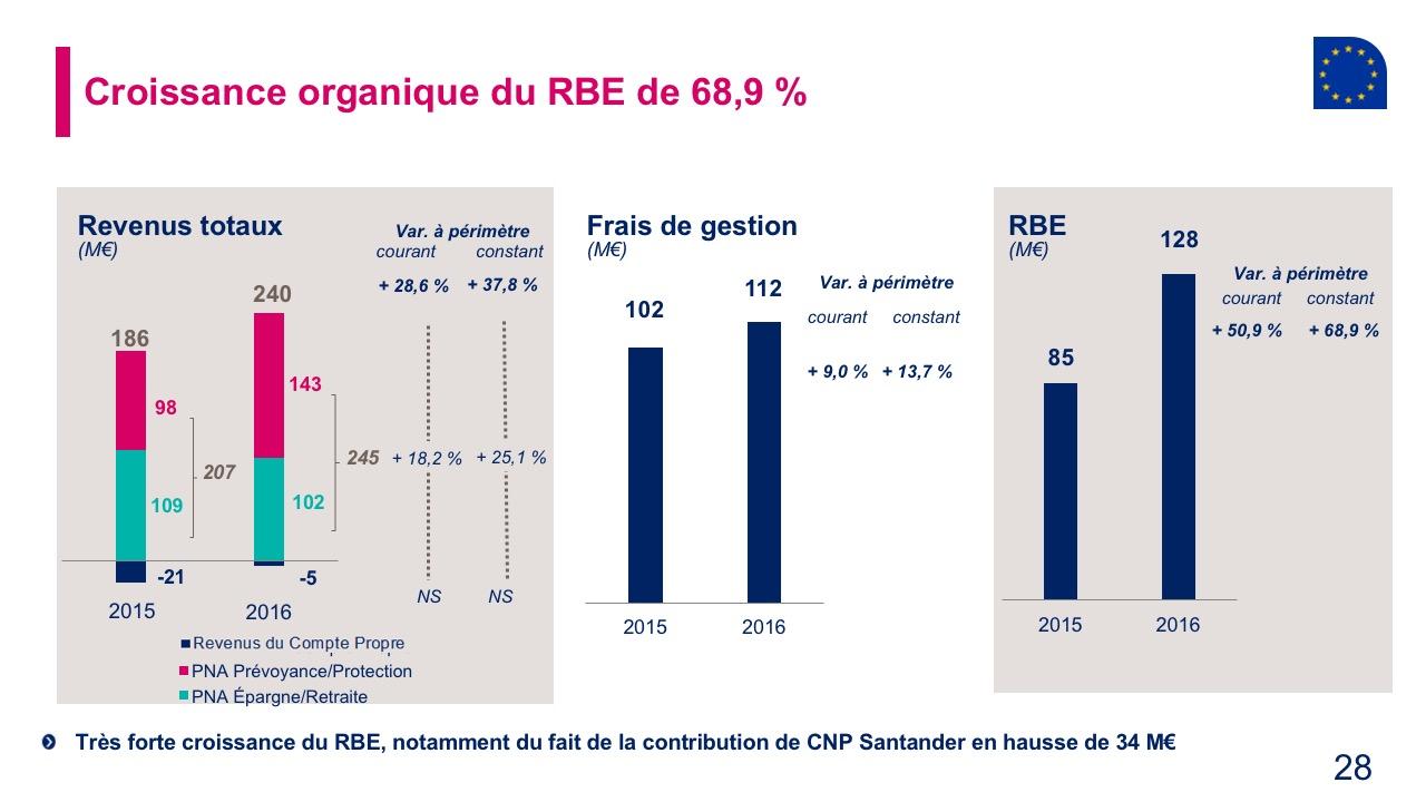 Croissance organique du RBE de 68,9 %