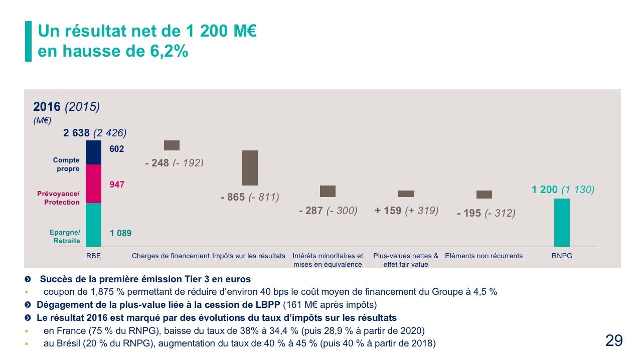 Un résultat net de 1 200 M€ en hausse de 6,2%