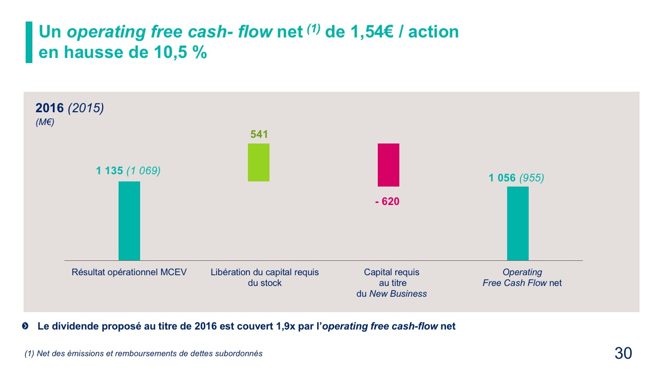 Un operating free cash- flow net (1) de 1,54€ / action en hausse de 10,5 %