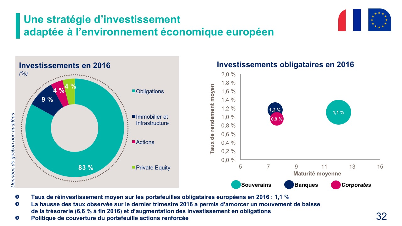 Une stratégie d'investissement adaptée à l'environnement économique européen
