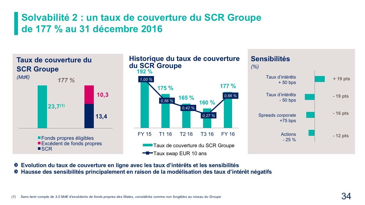 Solvabilité 2 : un taux de couverture du SCR Groupe de 177 % au 31 décembre 2016