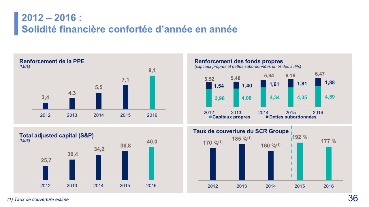 2012 – 2016 : Solidité financière confortée d'année en année