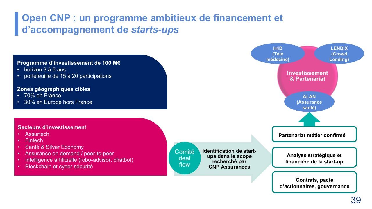 Open CNP : un programme ambitieux de financement et d'accompagnement de starts-ups