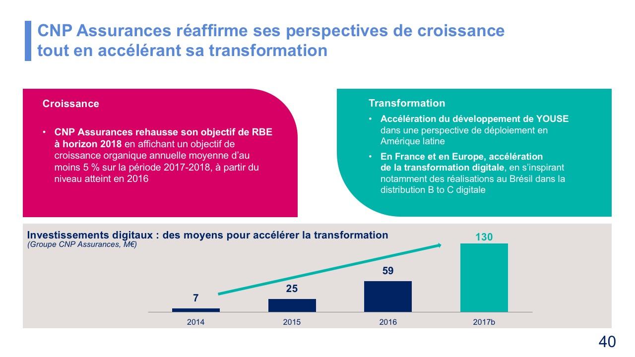 CNP Assurances réaffirme ses perspectives de croissance tout en accélérant sa transformation