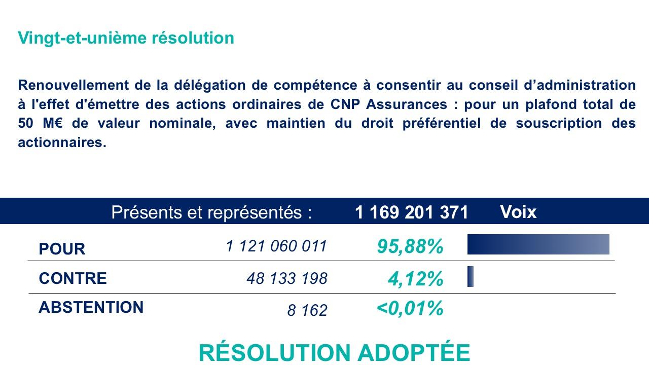 Vingt-et-unième résolution<br>Résultat