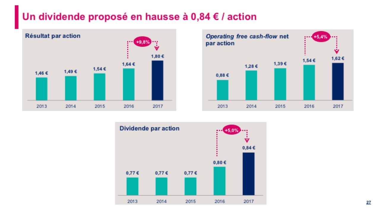 Un dividende proposé en hausse à 0,84 € / action