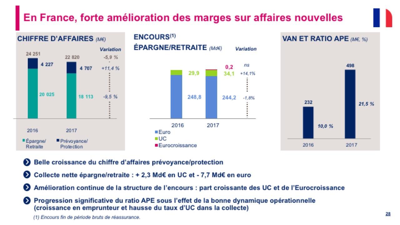 En France, forte amélioration des marges sur affaires nouvelles