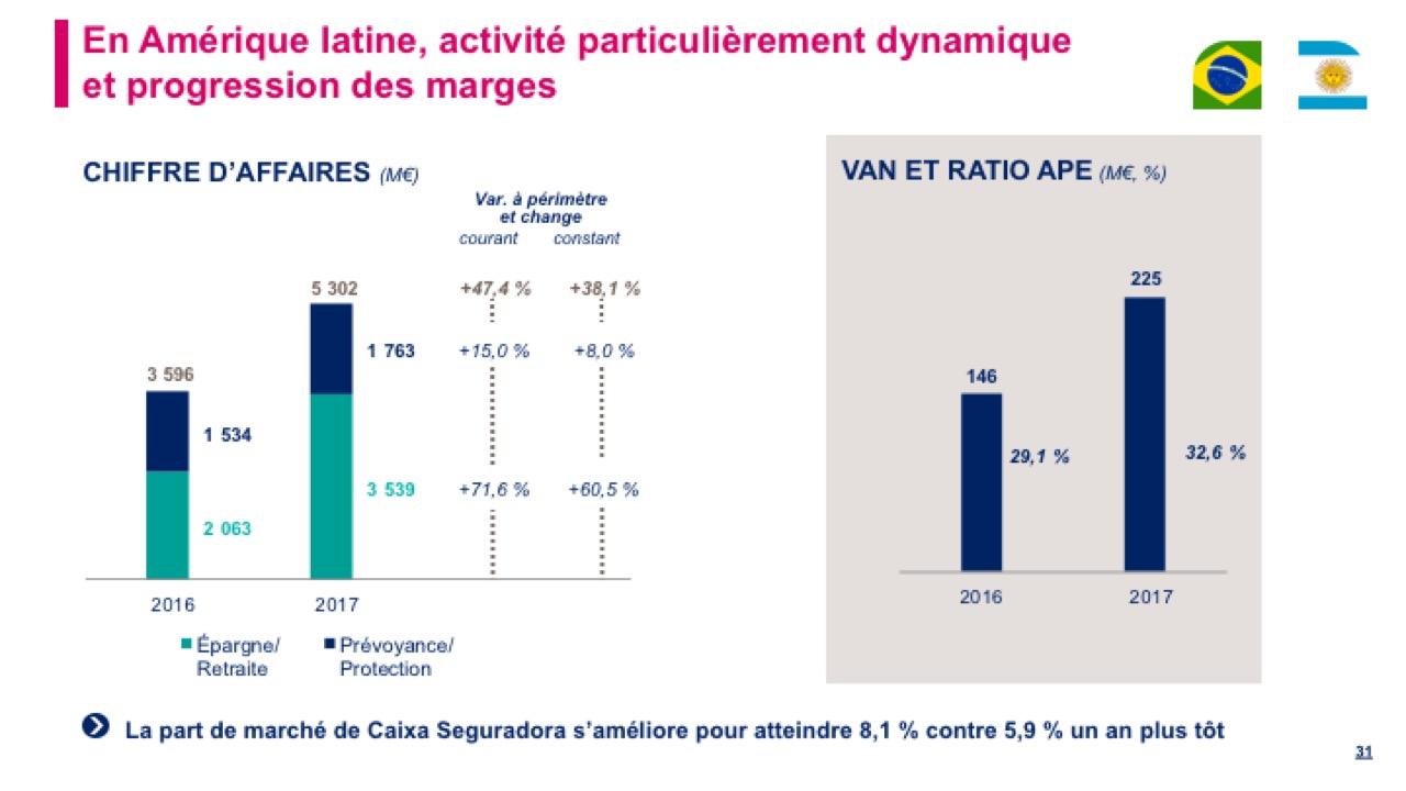En Amérique latine, activité particulièrement dynamique et progression des marges