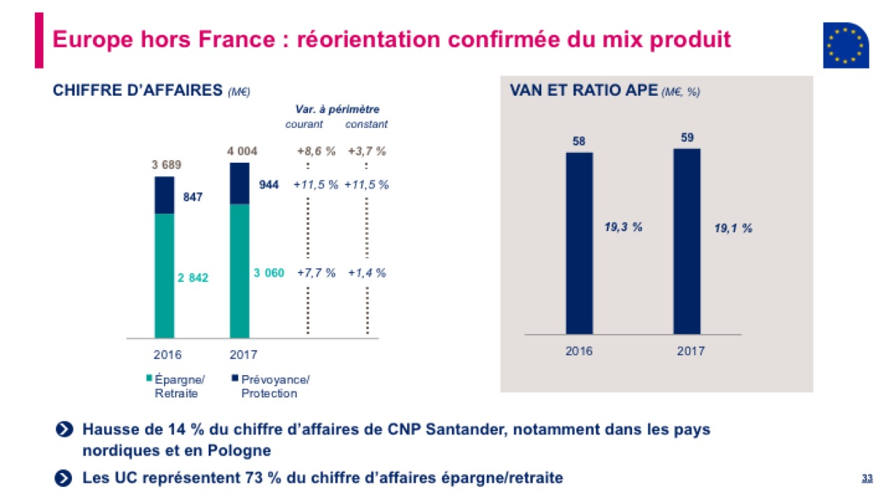 Europe hors France : réorientation confirmée du mix produit
