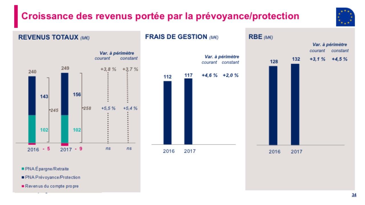 Croissance des revenus portée par la prévoyance/protection