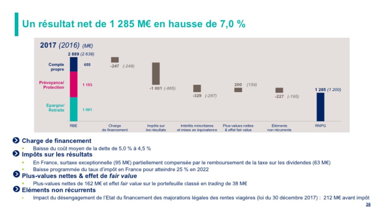 Un résultat net de 1 285 M€ en hausse de 7,0 %