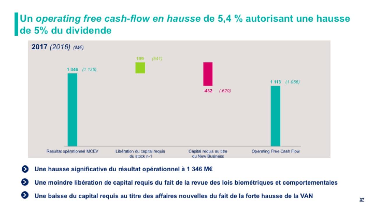 Un operating free cash-flow en hausse de 5,4 % autorisant une hausse de 5% du dividende