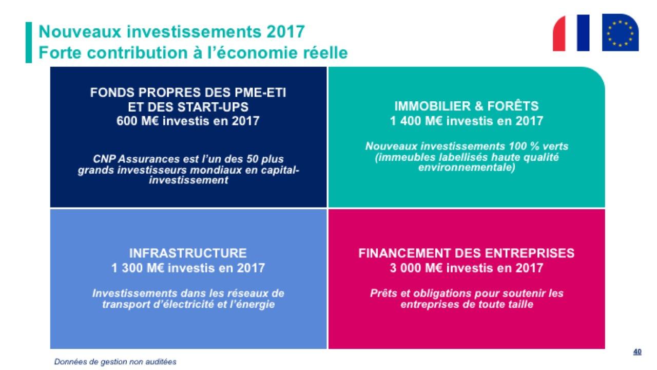 Nouveaux investissements 2017 - Forte contribution à l'économie réelle