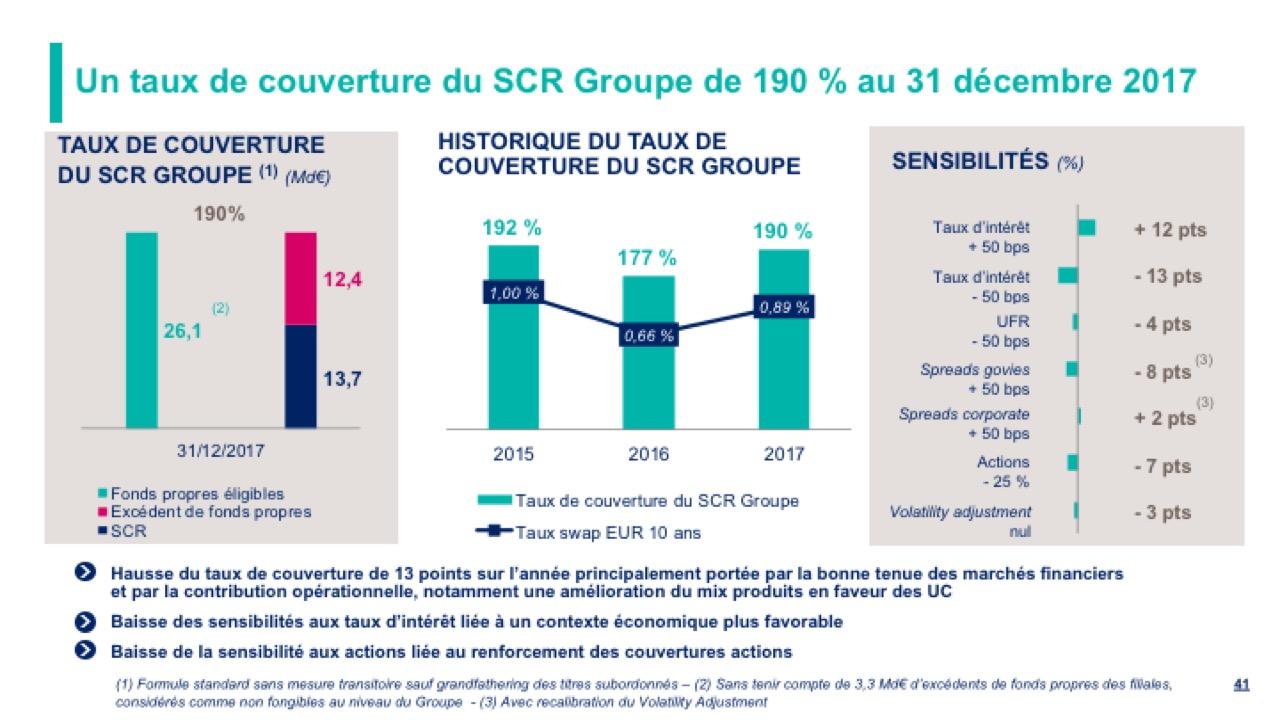 Un taux de couverture du SCR Groupe de 190 % au 31 décembre 2017
