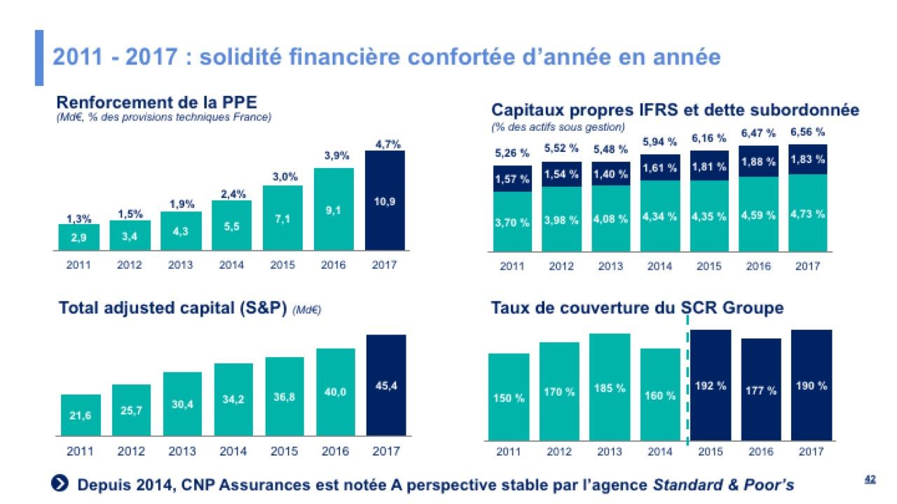2011 - 2017 : solidité financière confortée d'année en année