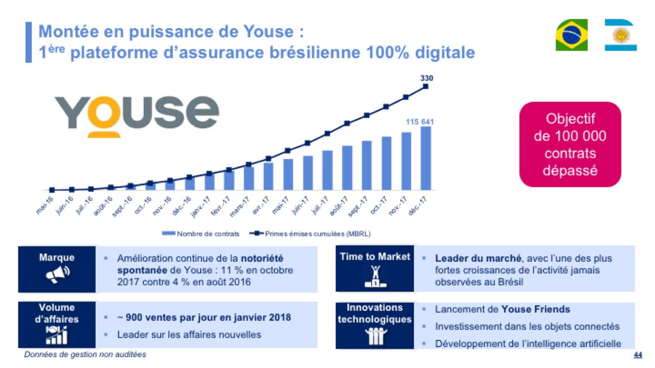 Montée en puissance de Youse : 1ère plateforme d'assurance brésilienne 100% digitale