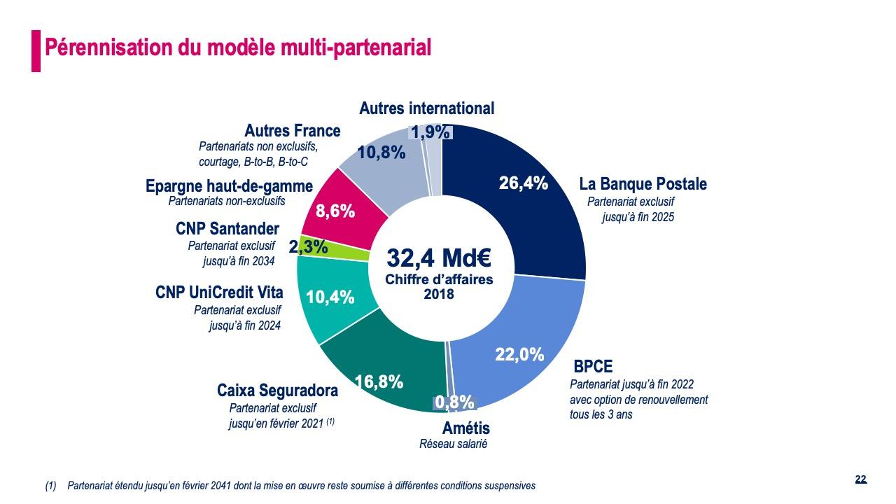 Pérennisation du modèle multi-partenarial