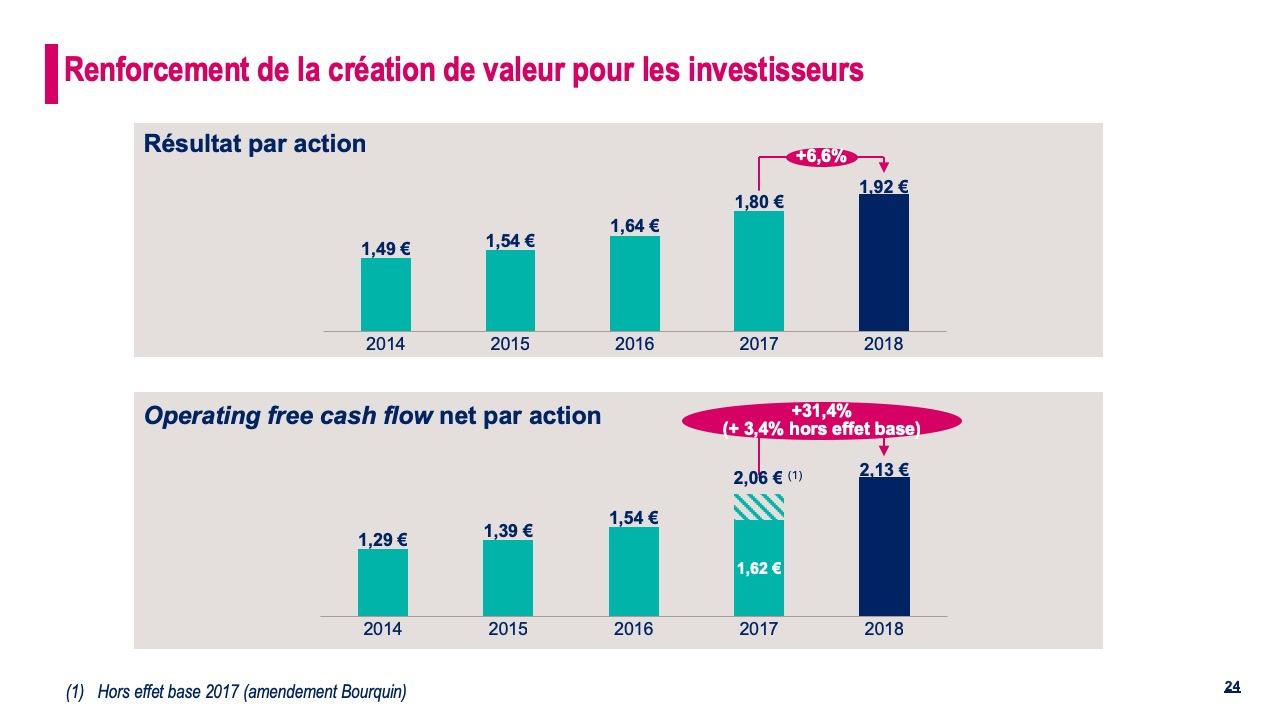 Renforcement de la création de la valeur pour les investisseurs
