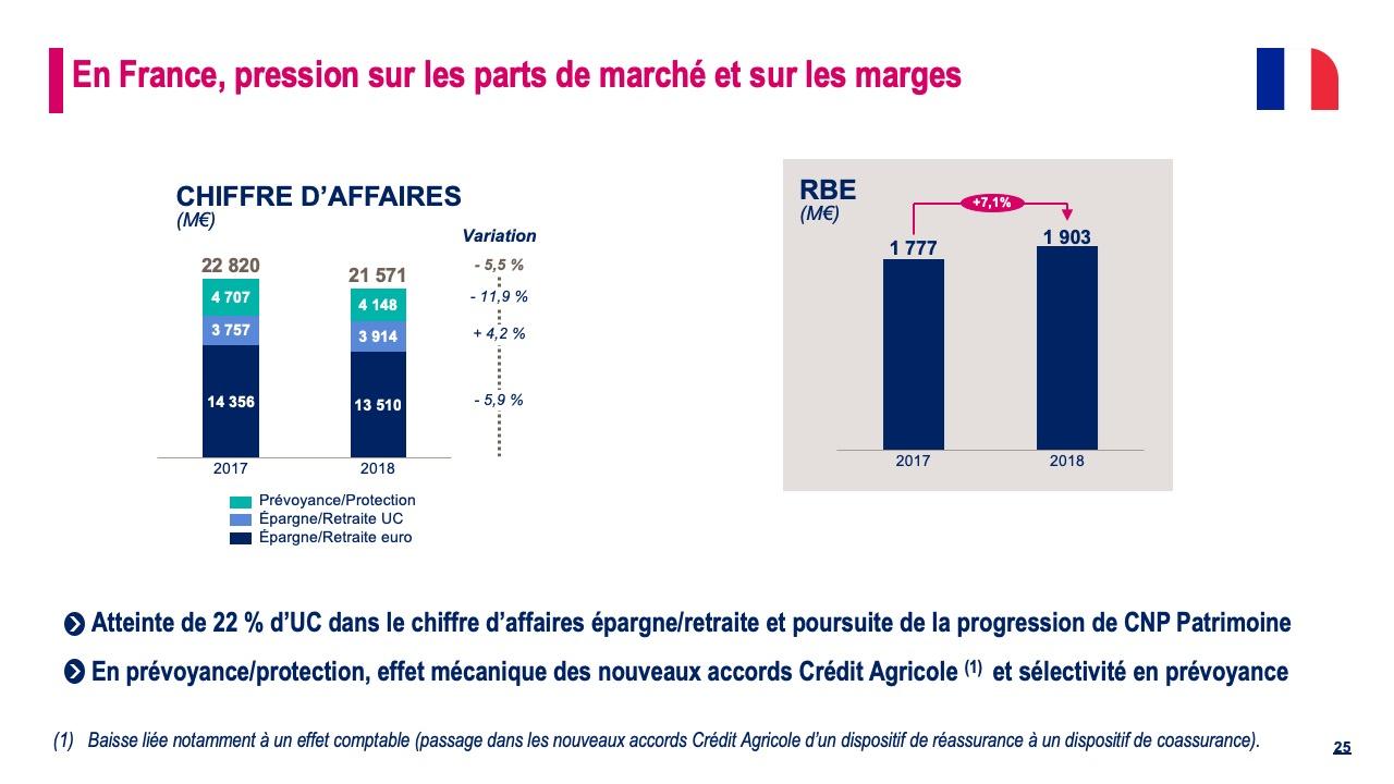 En France, pression sur les parts de marchés et sur les marges
