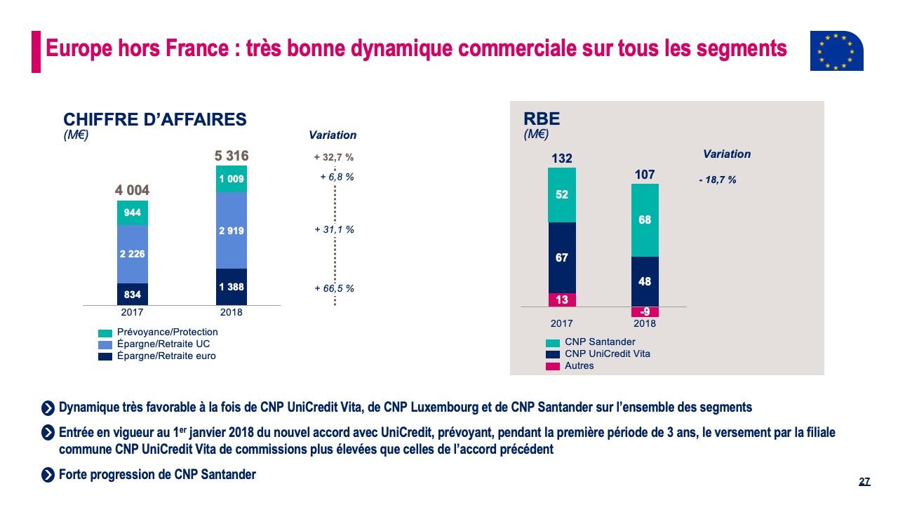 Europe hors France : très bonne dynamique commerciale sur tous les segments