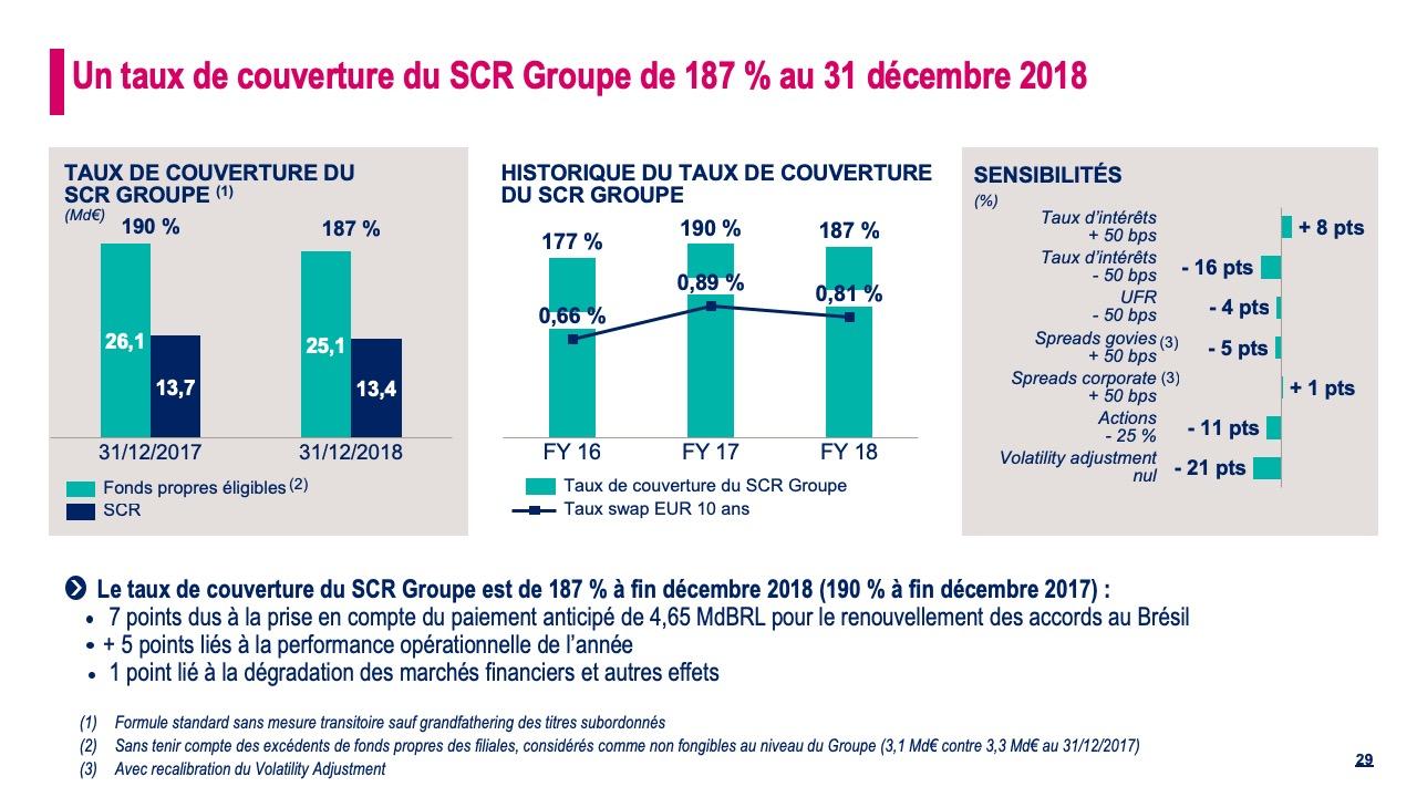 Un taux de couverture du SCR Groupe de 187 % au 31 décembre 2018