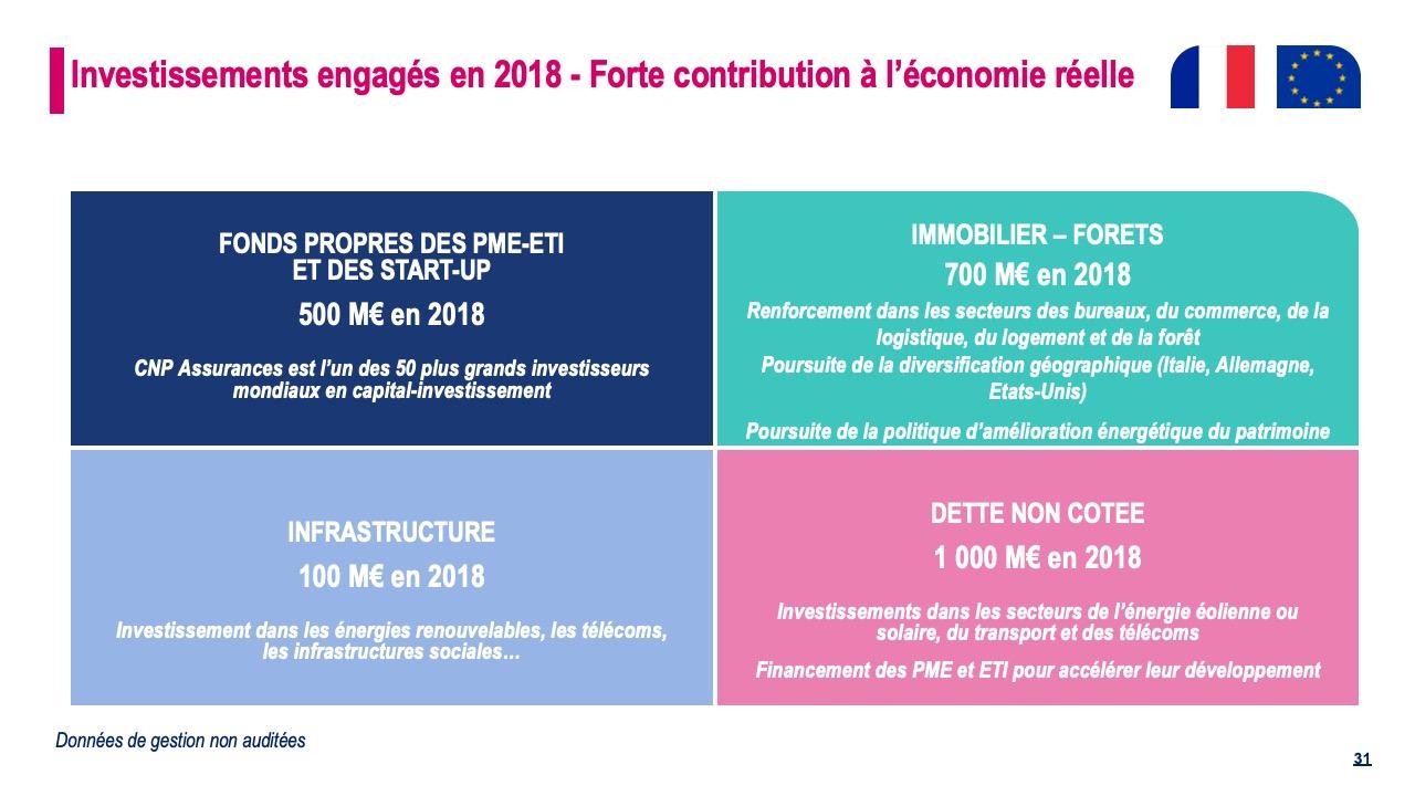 Investissements engagés en 2018 - Forte contribution à l'économie réelle
